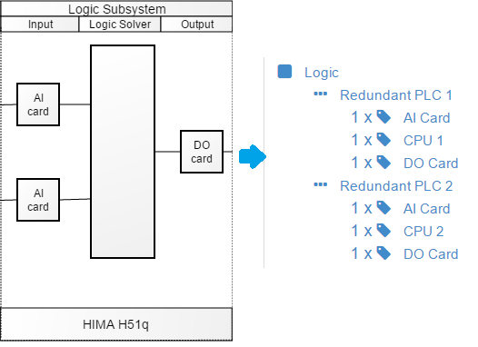 SIL logic subsystem as tree IEC61508
